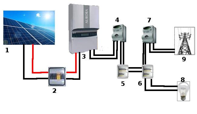 Schema Collegamento Impianto Fotovoltaico Alla Rete : Portale di walter
