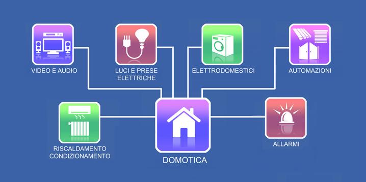 Gestione domotica - Progetto casa domotica ...